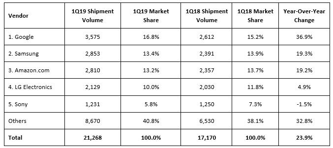 Quelle: IDC Worldwide Quarterly Smart Home Device Tracker, June 2019