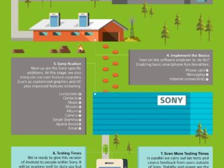 Sony Software Rollout
