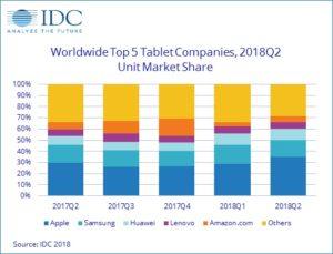 IDC-Studie: Tablet-PC-Markt auf dem absteigenden Ast